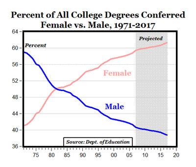 20090602-Female-Male-Graduates