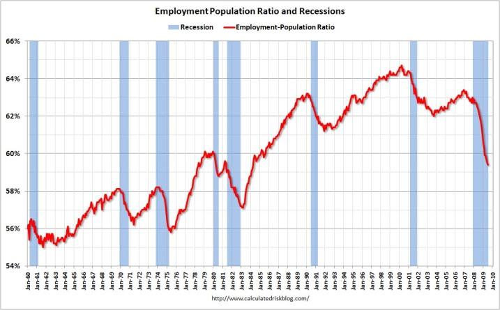 employmentpopulationratio1.jpg?w=717&h=445