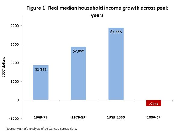 Real Median HH Income