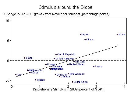 Delightful Economists Discuss The Impact Of The Stimulus On Our Recession   Fabius  Maximus Website