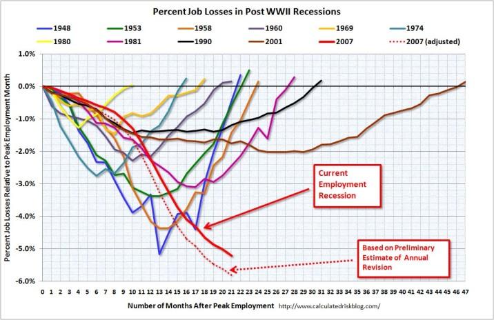 http://fabiusmaximus.files.wordpress.com/2009/10/20091003-job-losses3.jpg?w=716&h=465