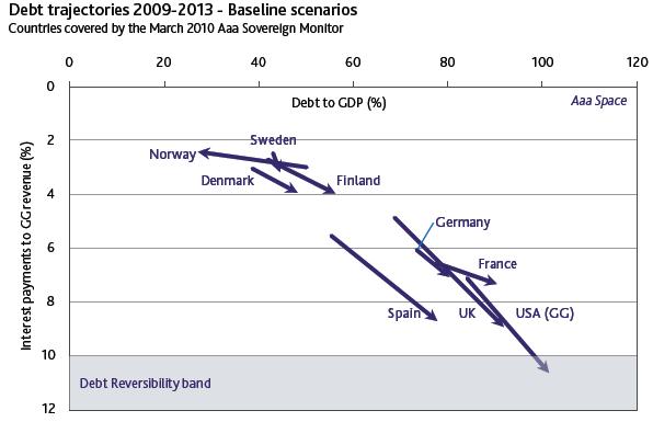 20100301-moodys-debt-trajectories.png?w=596&h=385