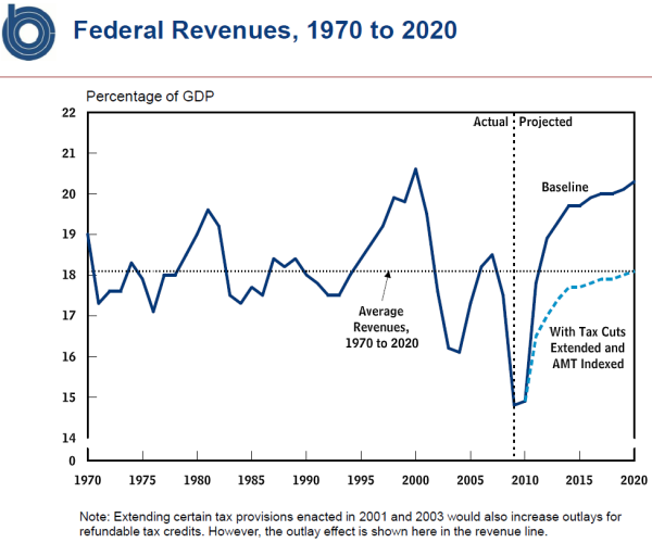 20100308-cbo-revenue.png?w=600&h=500