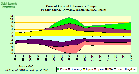 20100807-gep-current-account-imbalances.png?w=549&h=296
