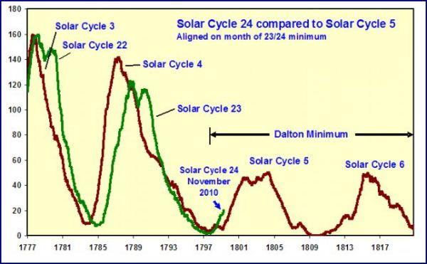 20101220-wuwt-solar.jpg?w=600&h=371
