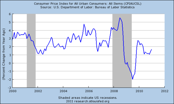 20110101-cpi-yoy.png?w=600&h=360