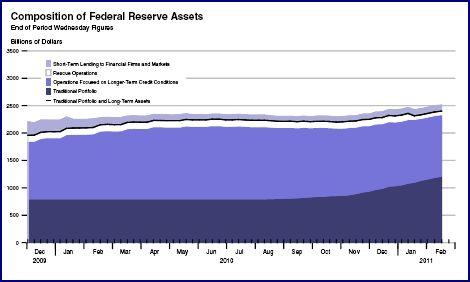 20110217-fed-assets.jpg?w=470&h=282