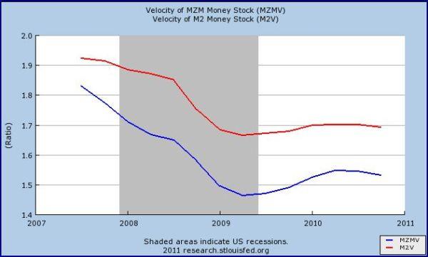 20101001-fed-velocity.jpg?w=600&h=361
