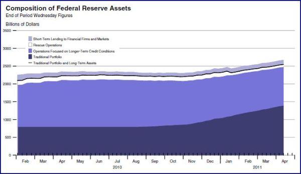 20110414-fed-assets.jpg?w=600&h=347