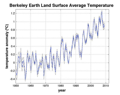 Berkeley Earth - Home | Facebook