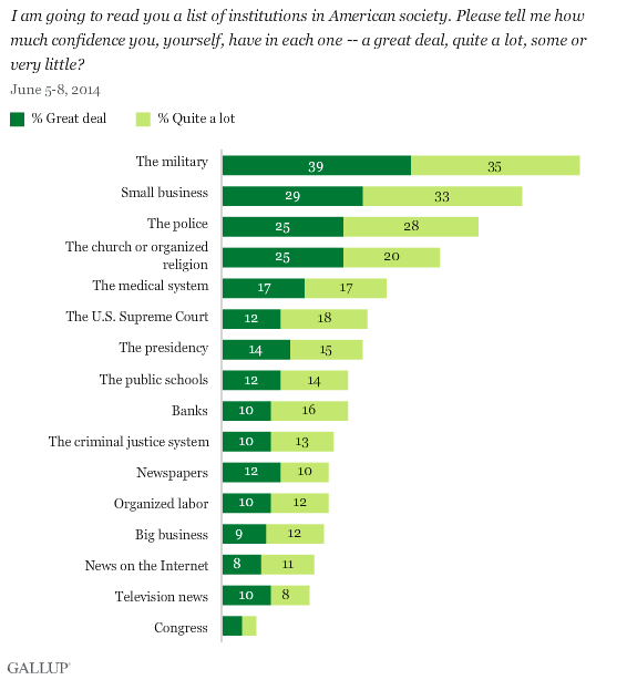 Gallup 2011 Confidence in Institutions survey