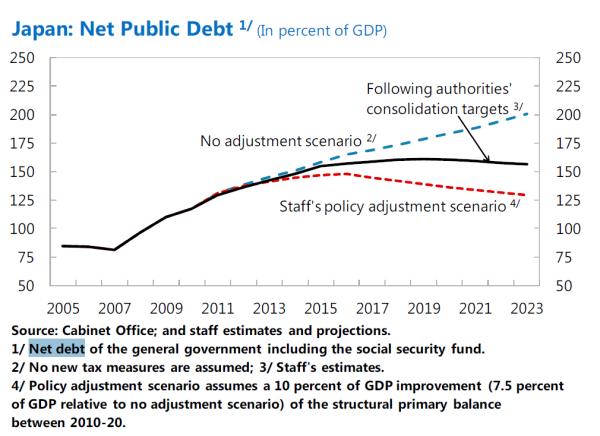 japan net public debt