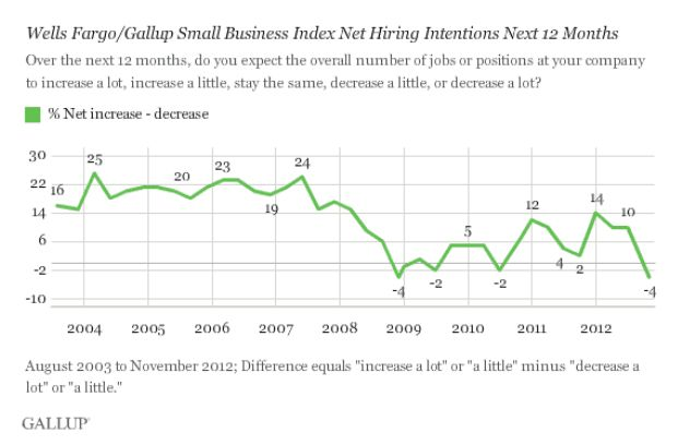 20121207-gallup-graph