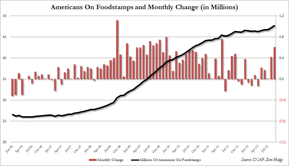 Louisiana Food Stamps News