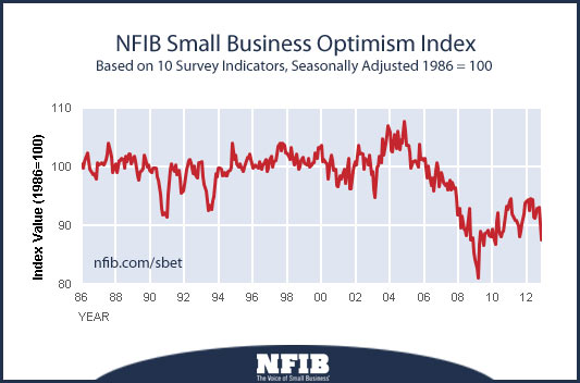 20121211-nfib-optimism-index