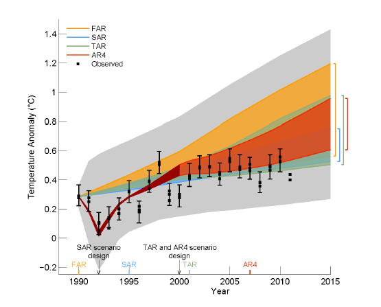 Figure 1.4, draft of IPCC AR5