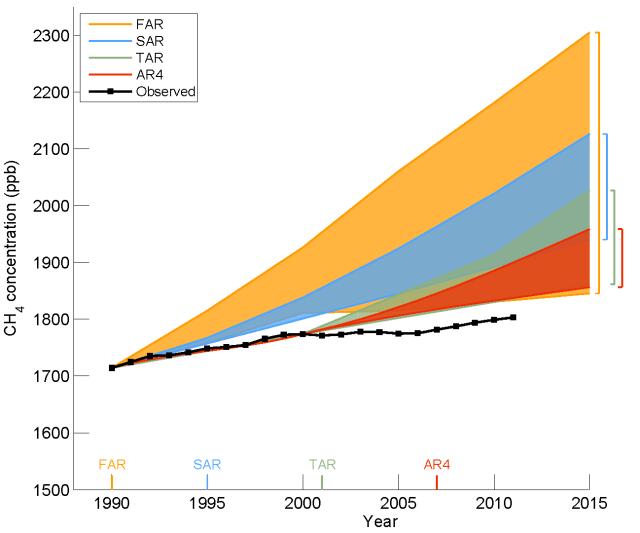 20121219-ipcc_ar5_draft_fig1-7_methane