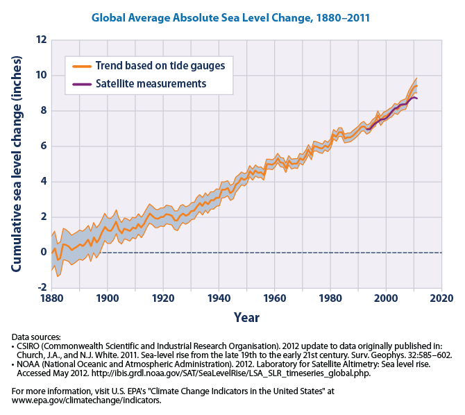 """From the EPA """"Climate Change Indicators"""" page"""