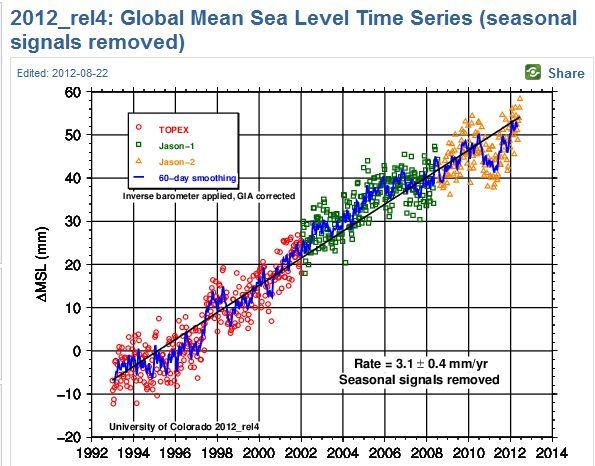 U CO Sea Level Research Group