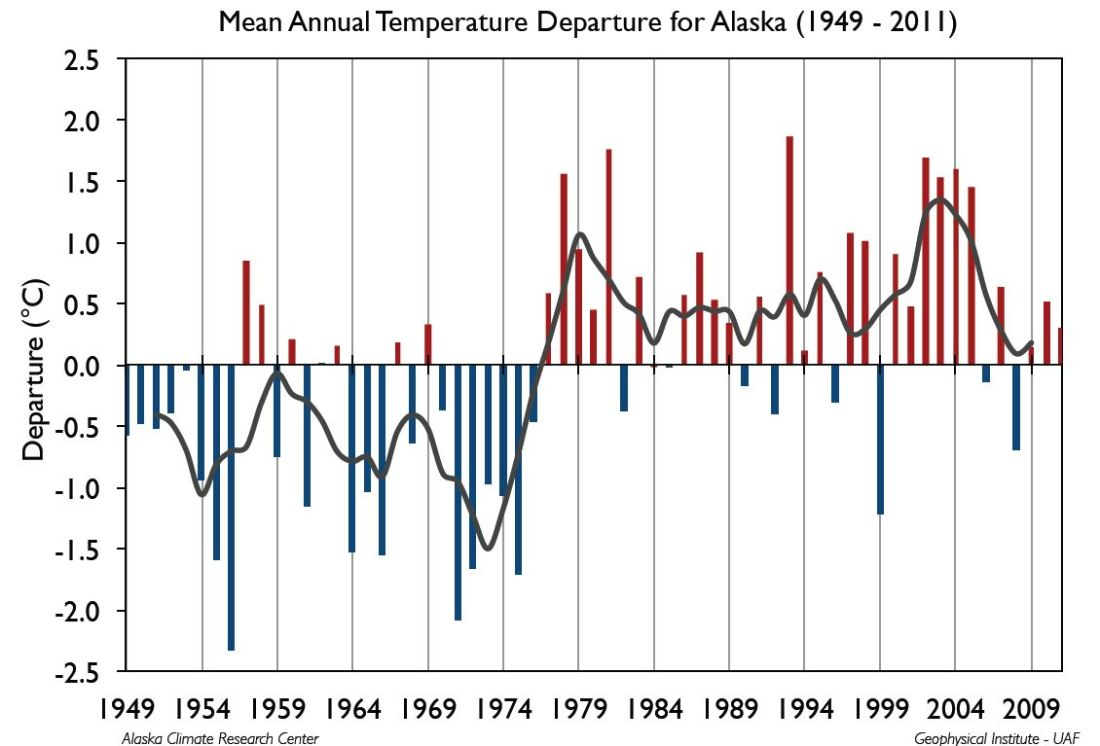 Alaska Climate Science Center