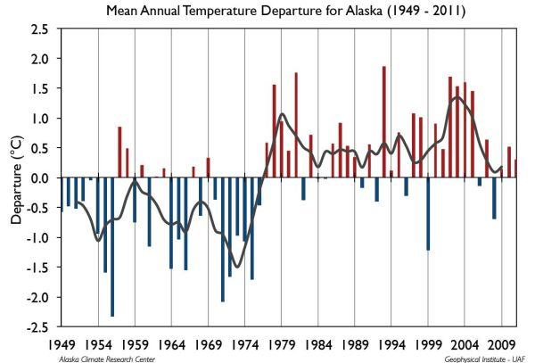 Alaska Climate Science Center
