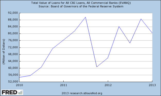 FRED: Commercial Loans