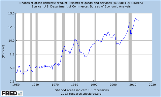 FRED: Exports-GDP