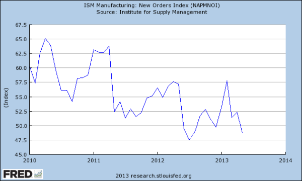 FRED: ISM New Orders