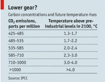 The Economist: ECS