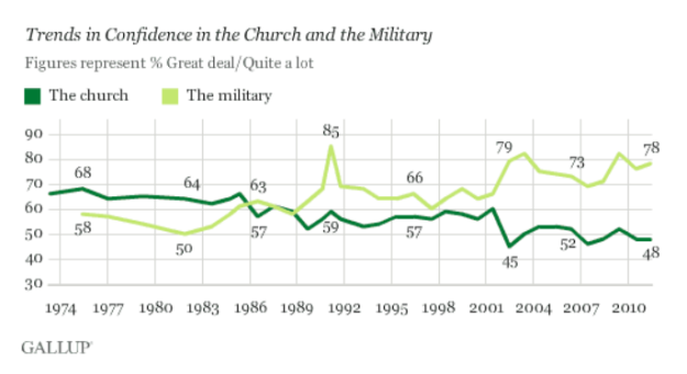Gallup Confidence in Military & Church