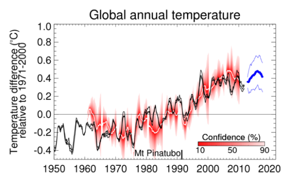 UK Met Office: global temperature forecast