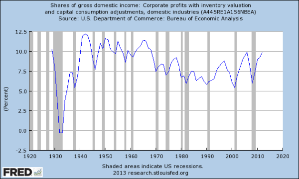 FRED: Profits/GDI