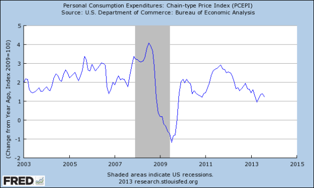 FRED: PCE Inflation