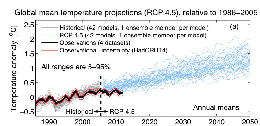 IPCC AR5: WG1, figure 11.9