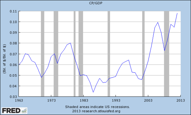 % GDP: Corporate profits