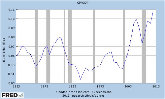 % GDP: Corporate profits