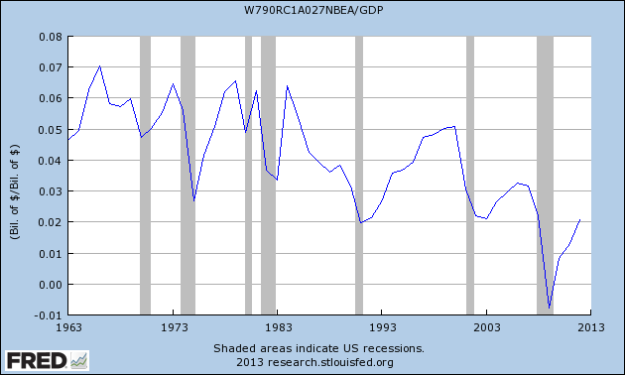 % GDP: Net domestic business investment