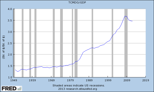FRED: total debt to GDP