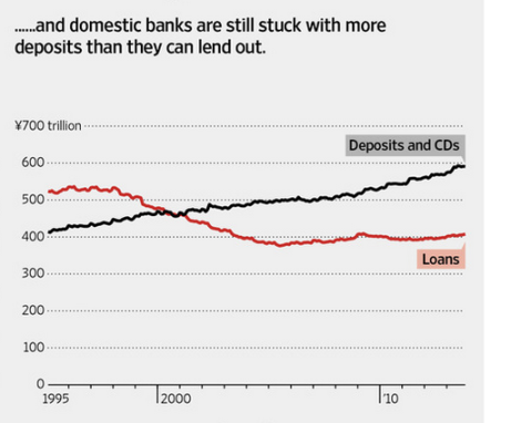 WSJ: Japan-banks