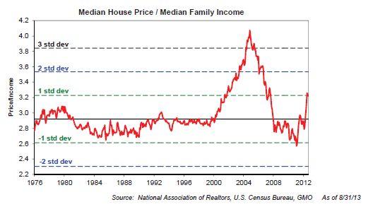 Home price/ income ratio