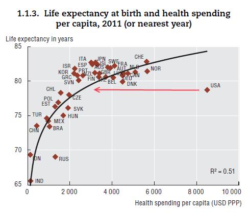 OECD: life expectancy vs health care/GDP