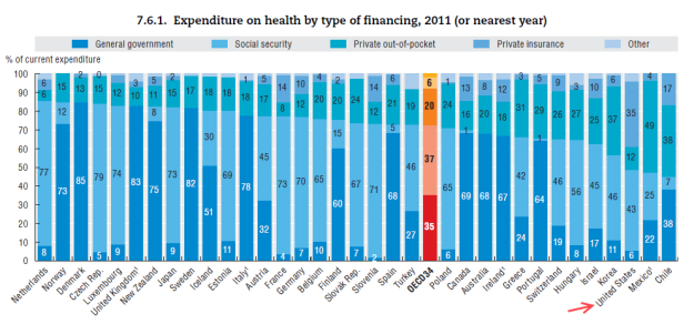 OECD: who pays for health care?