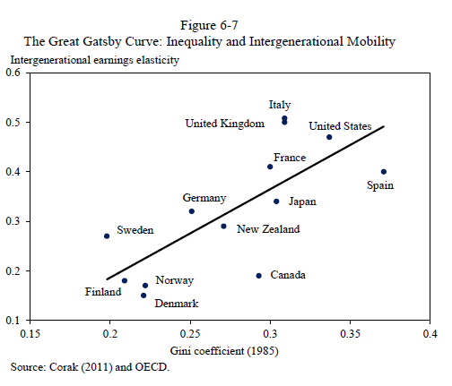 social mobility great gatsby Income inequality, intergenerational mobility and the great gatsby curve: is education the key john jerrim and lindsey macmillan () additional contact information.