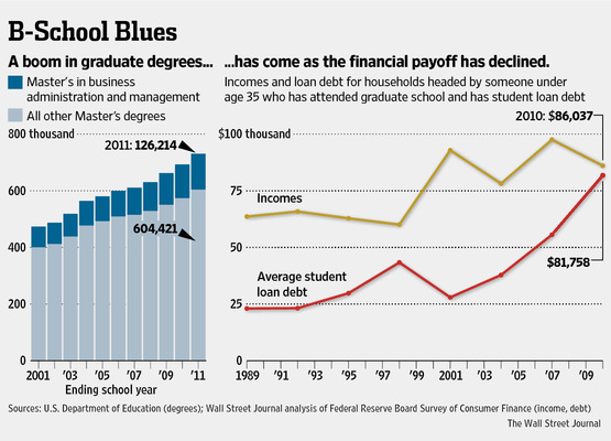 WSJ: the MBA glut