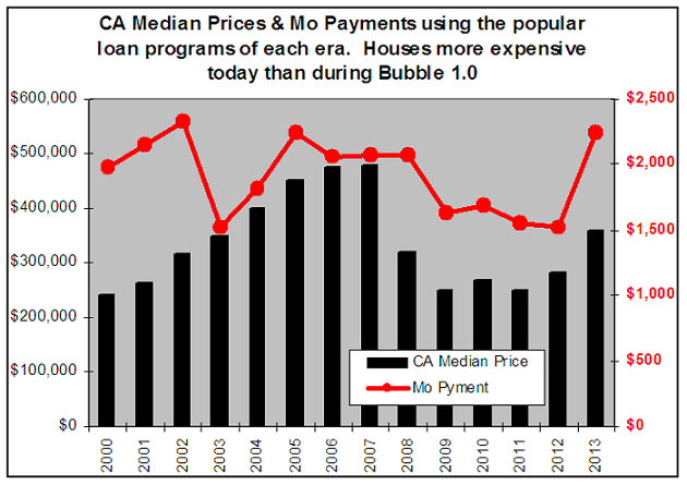 California Home Prices and monthly payments
