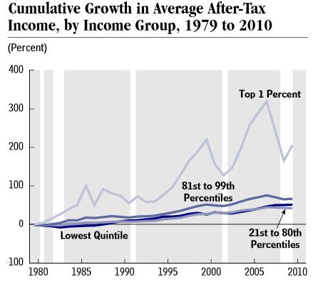 CBO: Income distribution