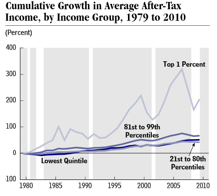CBO: Income distribution