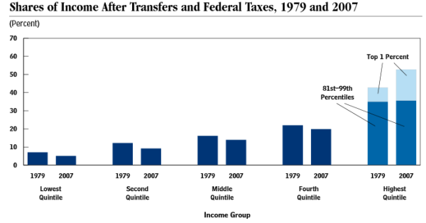 CBO: Income Gain by Quintile