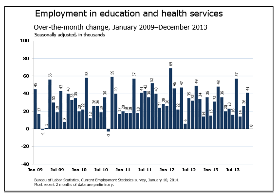 Employment in Health & Education Services