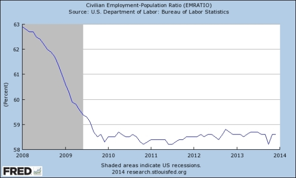 Employment-Population graph